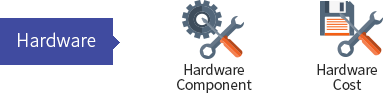 Hardware : Hardware Component, Hardware COTS